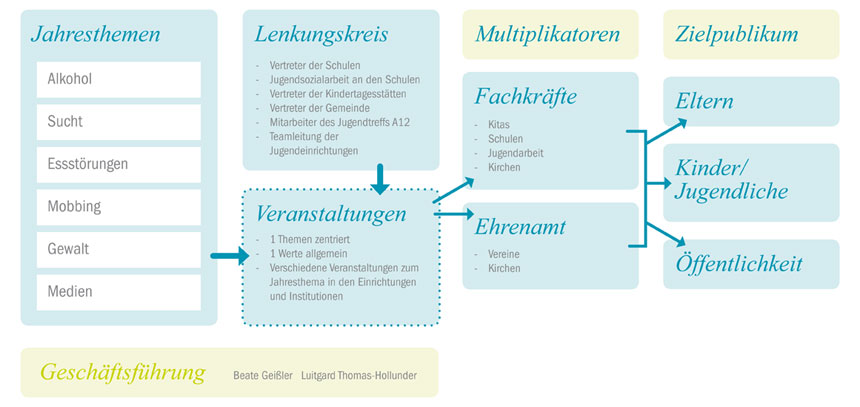 Wertevolles Oberhaching Themenmatrix