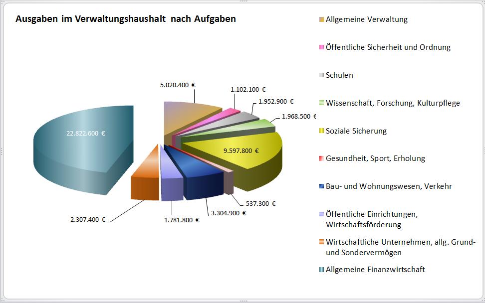 Ausgaben Verwaltungshaushalt A