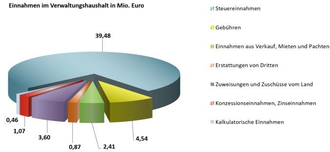 Einnahmen_im_Verwaltungshaushalt
