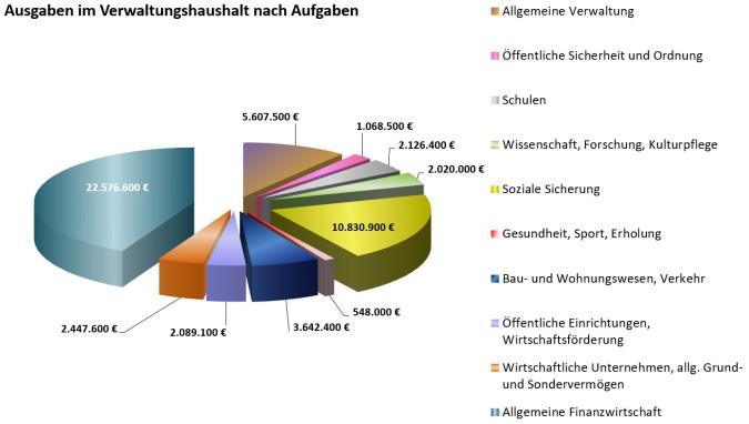 Ausgaben_im_Verwaltungshaushalt_nach_Aufgaben_2021