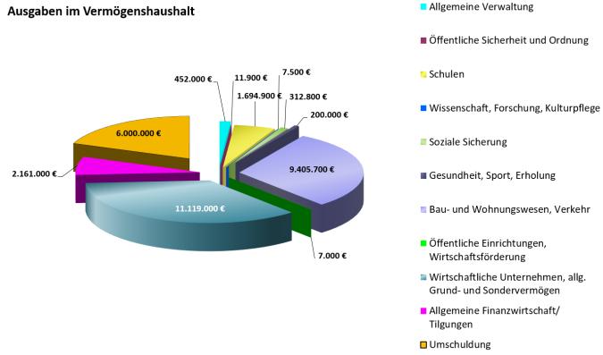 Ausgaben_im_Vermögenshaushalt_2021