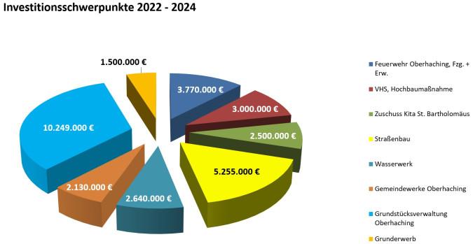 Investitionsschwerpunkte_2021